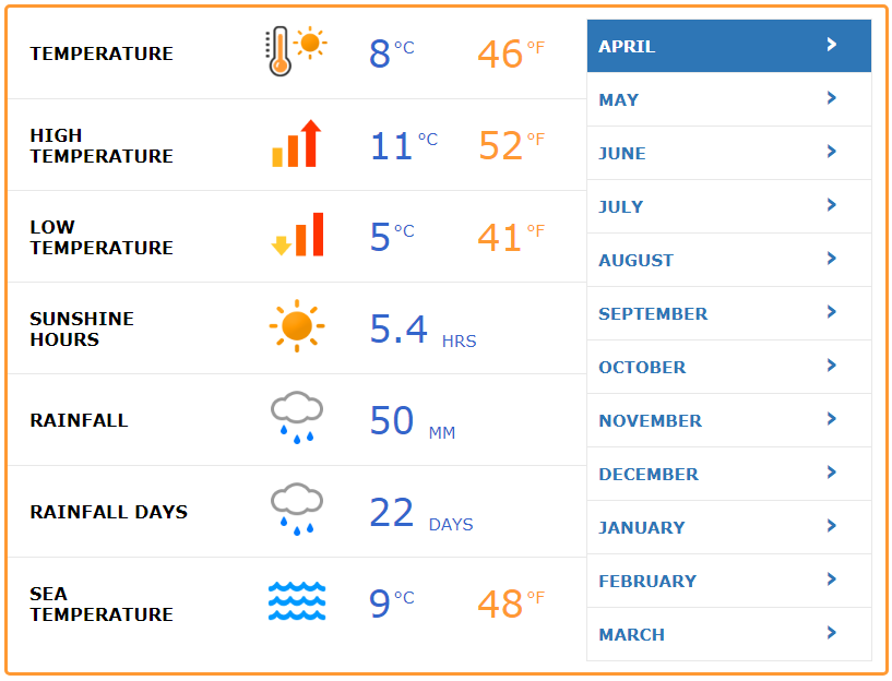 IrishWeatherApril - Copy.png